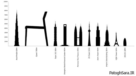 دومین برج بلند صندلیشکل (عکس)